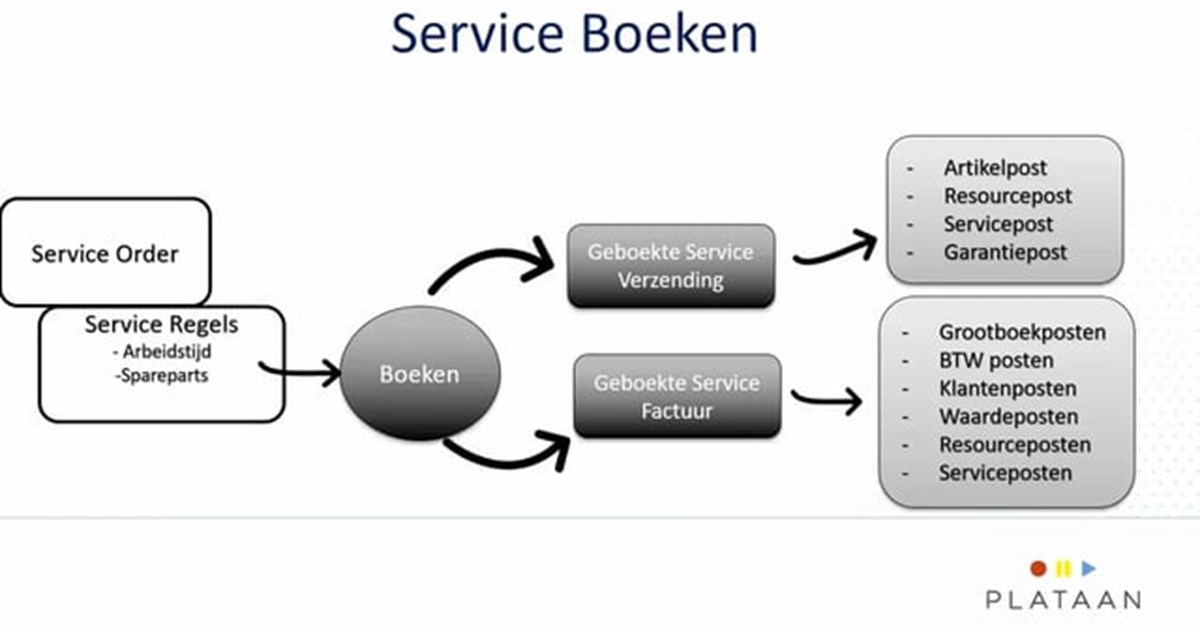 Service Management in Dynamics NAV