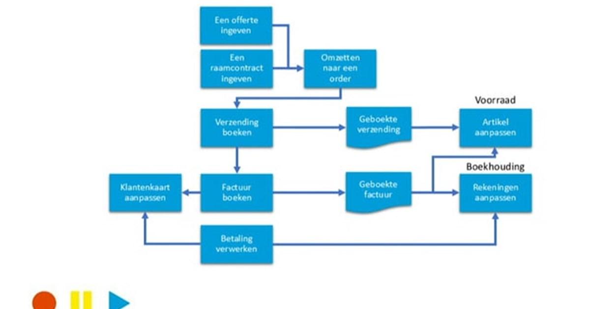 Verkopen in Microsoft Dynamics NAV